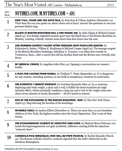 Screenshot of New York Times most visited stories from 2013.