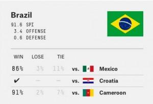 A screenshot from FiveThirtyEight's World Cup predictions chart.
