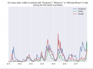 Twitter is commanding a greater ratio of traffic to stories on Ferguson than on other news stories, according to Chartbeat, an analytics company.