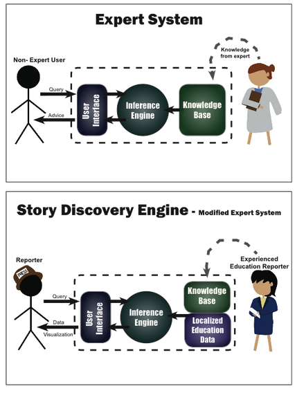 A depiction of a traditional expert system compared with the Story Discovery Engine.