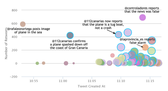 A visualization of tweets about the suspected plane crash near the Canary Islands. (Screenshot)