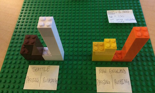 Students in Matt Waite's Journalism 491 - Data Visualization course  used wide Legos to represent 1,000 yards and narrow bricks as 100 yards. Based on that, the visualization shows that Seattle ran the ball more than New England during the season, and New England racked up more passing yards.