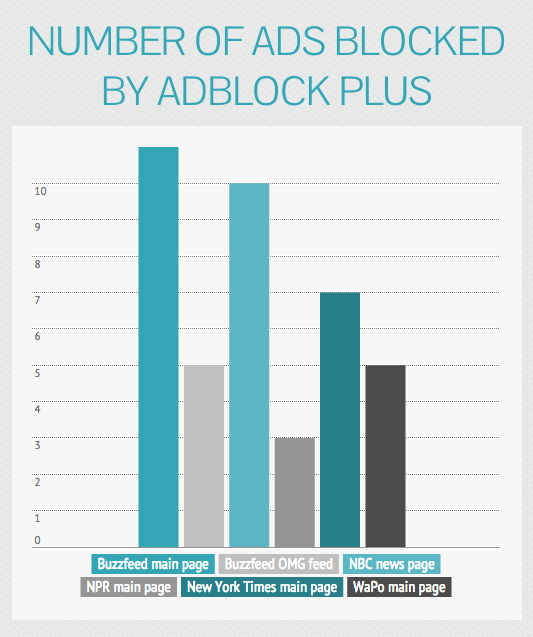 Number of ads blocked by Adblock Plus